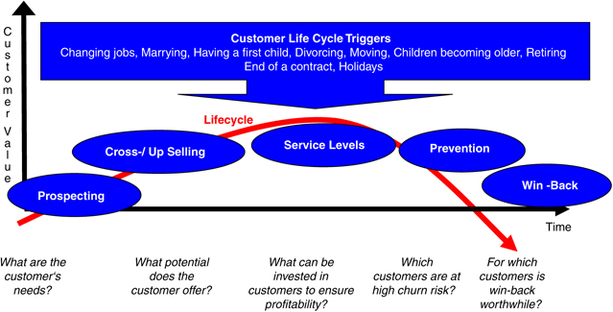 Managing event-driven customer relationships in telecommunications