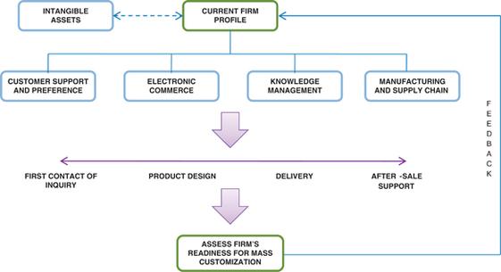 9cf22ca5 Mass customization strategy development by FIRM | SpringerLink