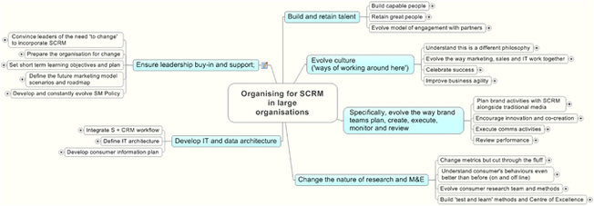 Social CRM as a business strategy | SpringerLink