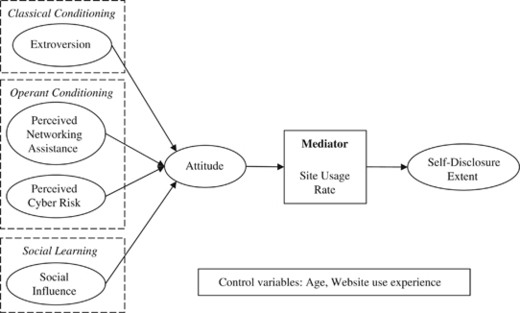 user behaviour on social networking sites Psychologists use social networking behavior to predict personality type   prediction based on user behaviors at social network sites.