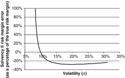 Risk Margin Estimation through the Cost of Capital Approach