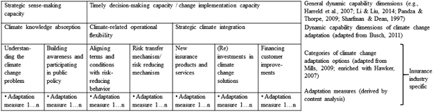Insurance companies responses to climate change adaptation open image in new window fandeluxe Choice Image
