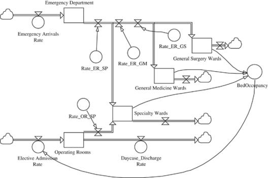 A guide for building hospital simulation models | SpringerLink