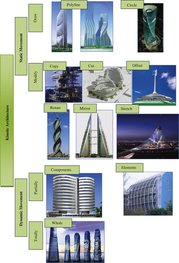 Sustainable vision of kinetic architecture | SpringerLink