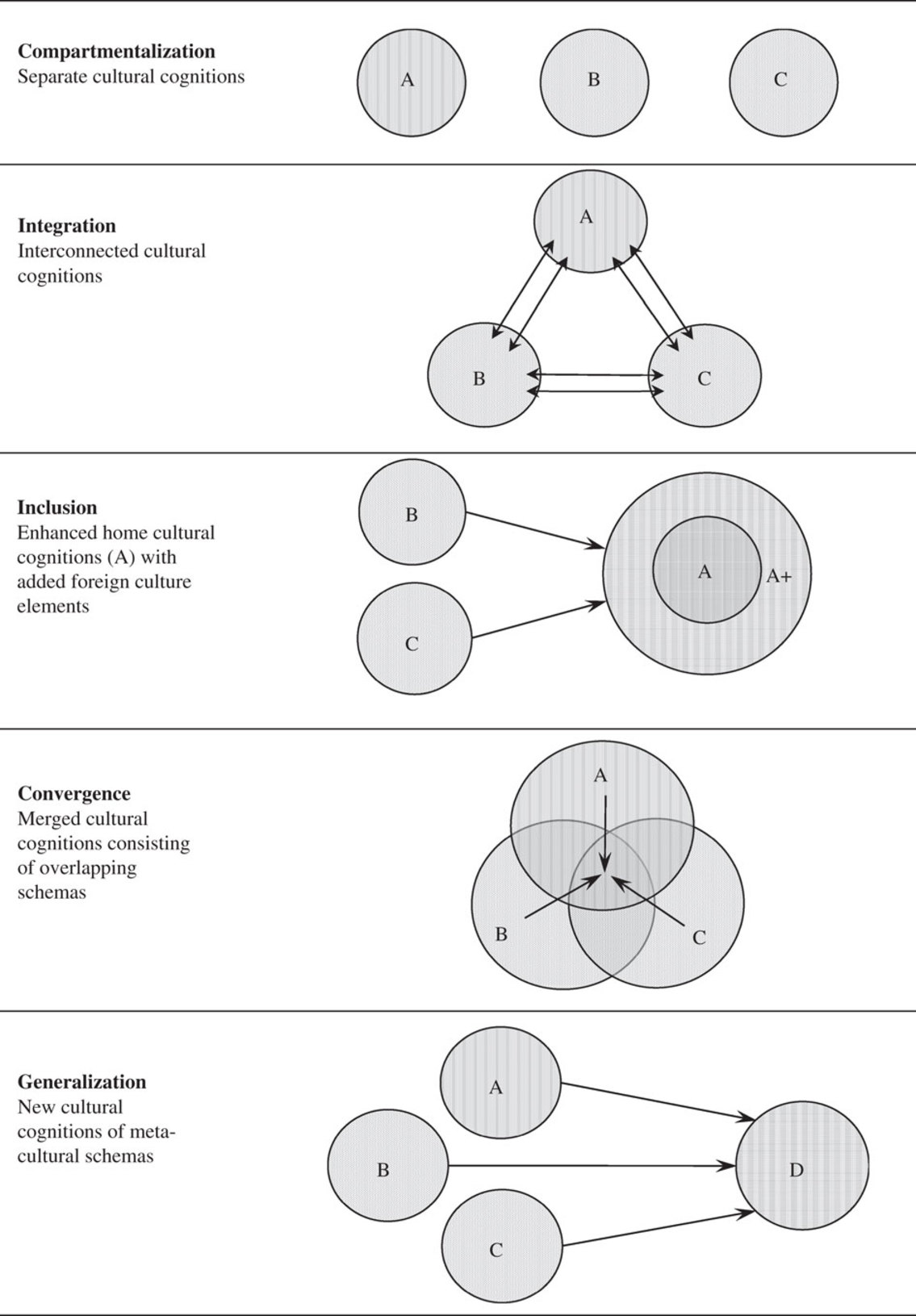 8a6517d58ab97 Multiculturalism from a cognitive perspective  Patterns and ...