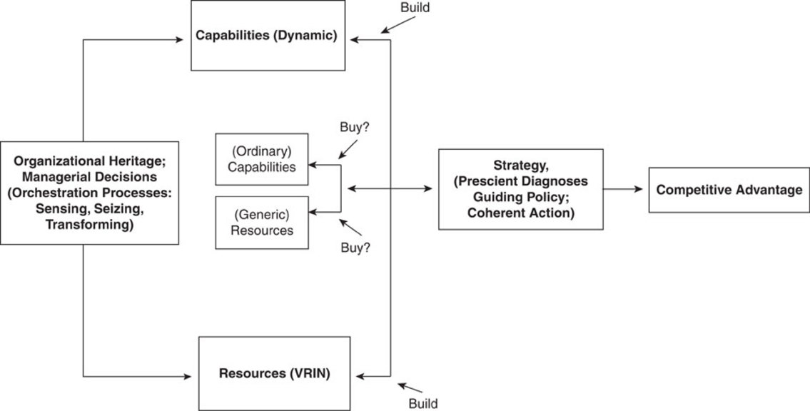 A dynamic capabilities-based entrepreneurial theory of the