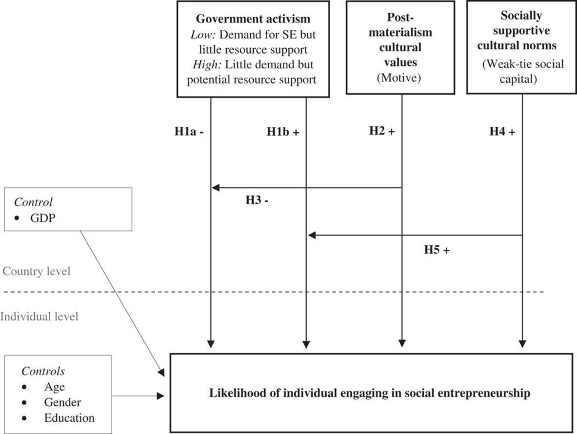 Institutions and social entrepreneurship: The role of institutional