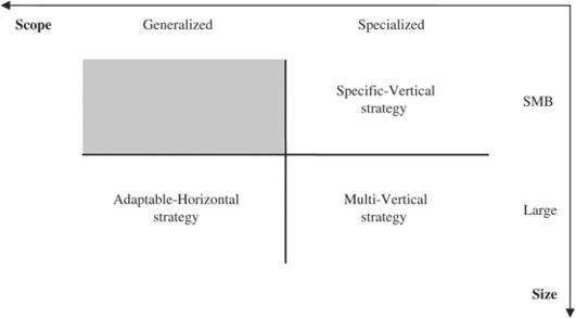Generic verticalization strategies in enterprise system