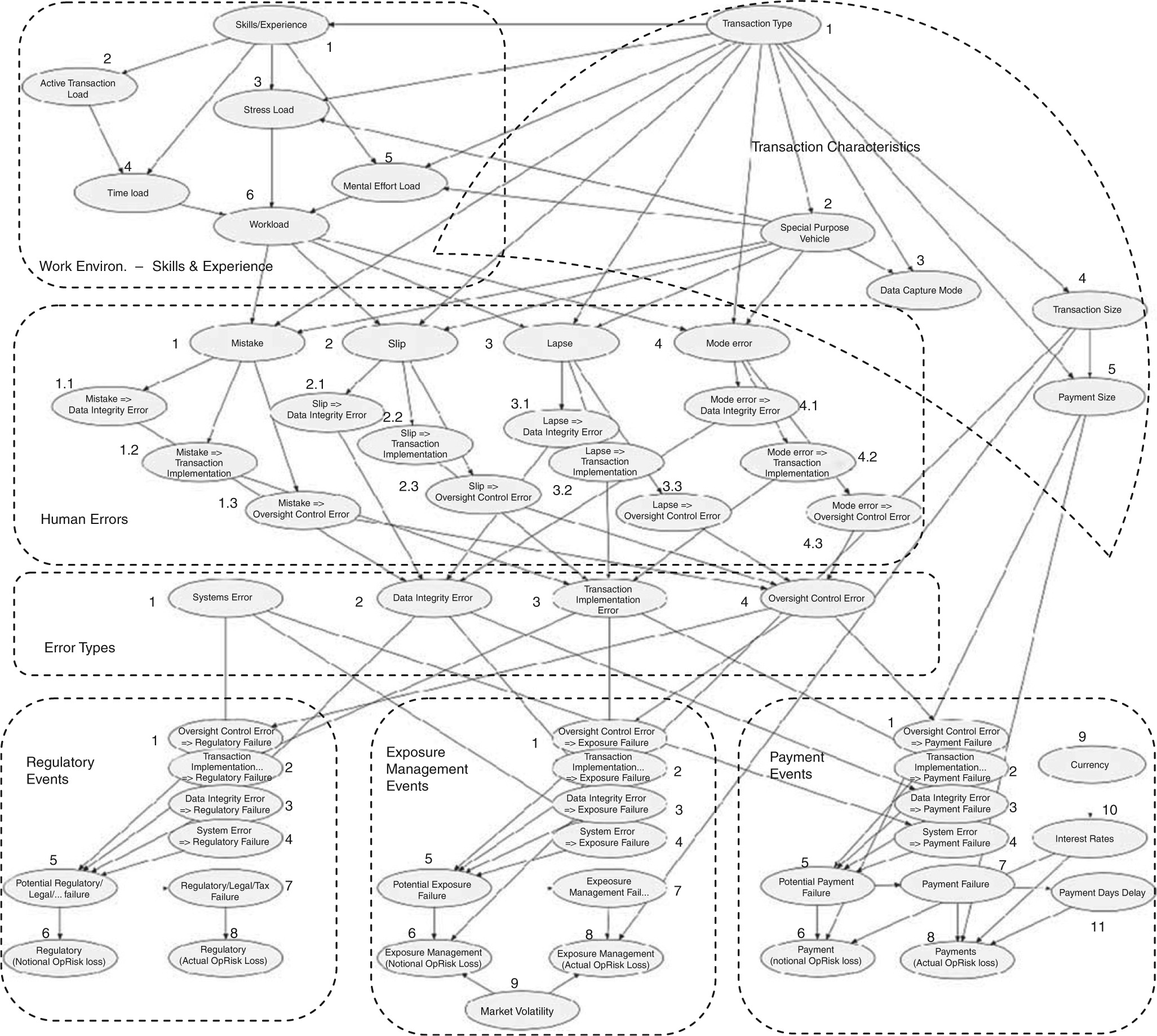 Operational risk modelling and organizational learning in