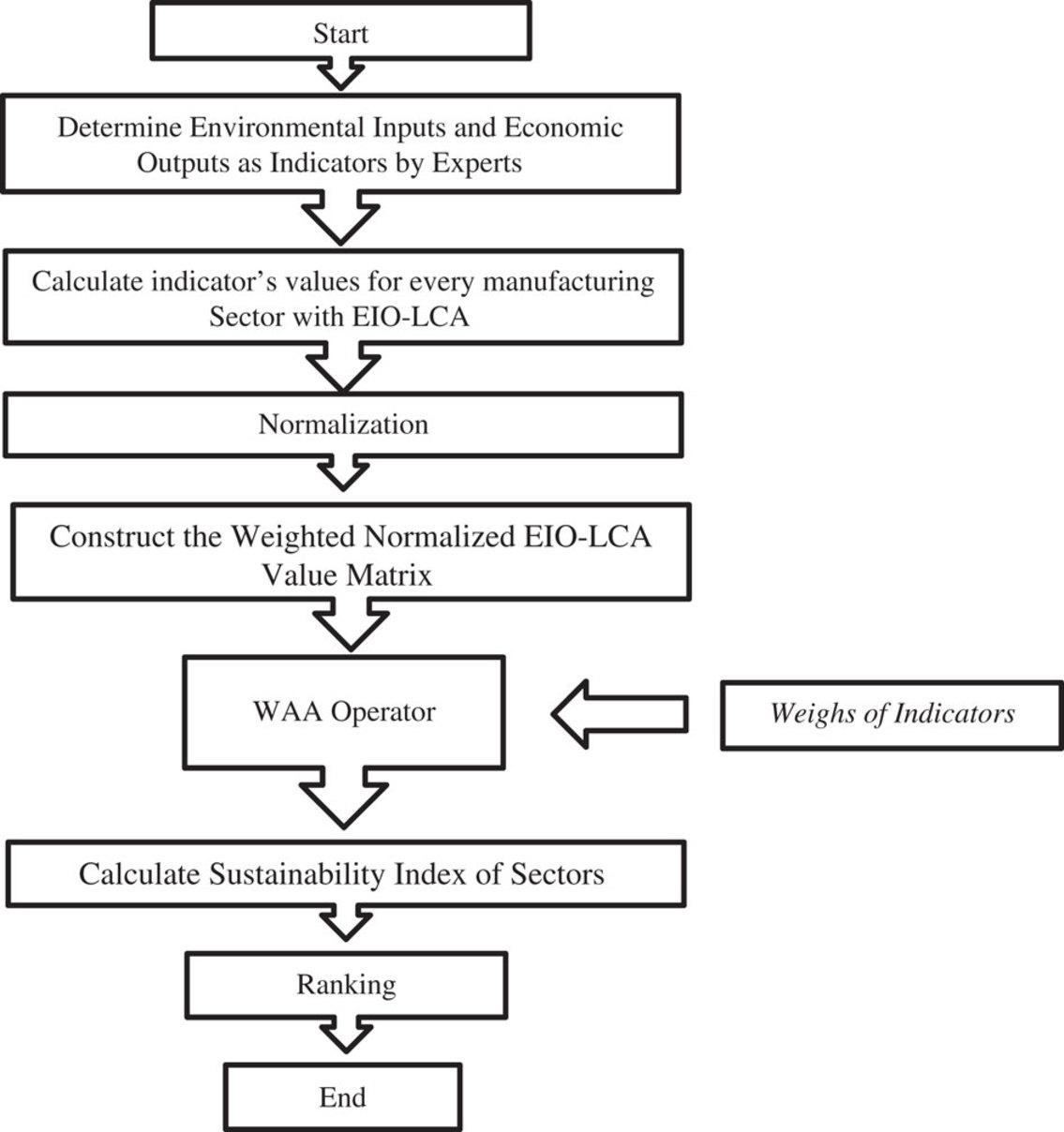 Integrating expert weighting and multi-criteria decision