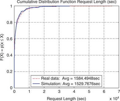 Modelling and simulation of a real Internet radio service