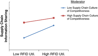 The impact of RFID utilization and supply chain information sharing