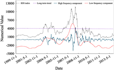 A new approach for Baltic Dry Index forecasting based on