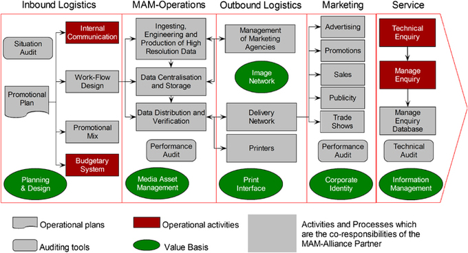 toyota outbound logistics The toyota production system journal of business logistics, oak brook: 2004 (de saintseine 2002) initial research into the outbound logistics operations.