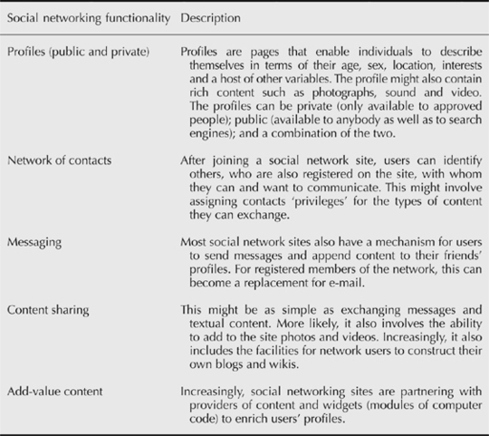 paragraph on social networking sites