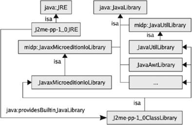 Platform ontologies for the model-driven architecture