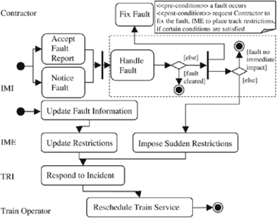 Towards agent-oriented model-driven architecture | SpringerLink