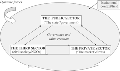 importance of global governance