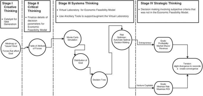 Decision support model based on risk – return tradeoff for
