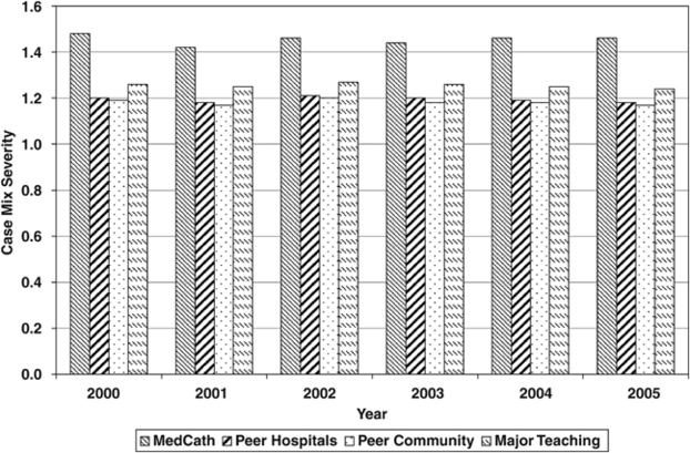 Measuring technical efficiency of specialty hospitals in the