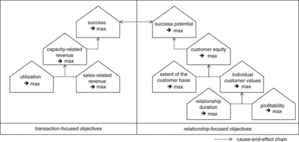 Customer-value-based revenue management | SpringerLink