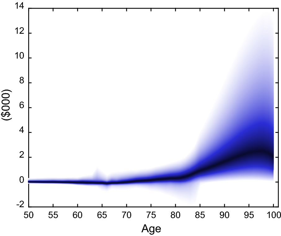 Enhancing risk management for an aging world | SpringerLink