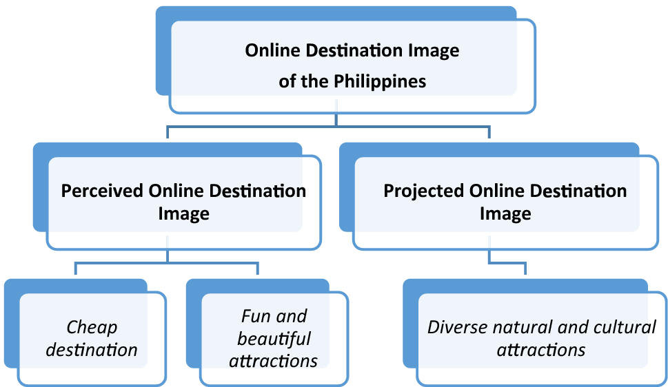 How vlogging promotes a destination image: A narrative analysis of