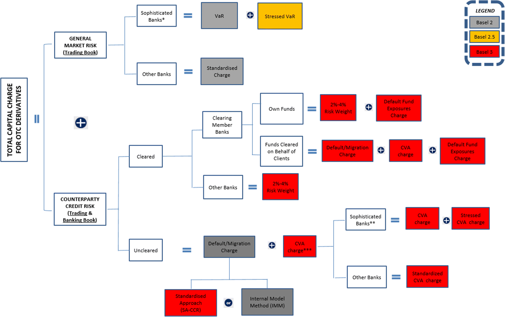 The new OTC derivatives landscape: (more) transparency