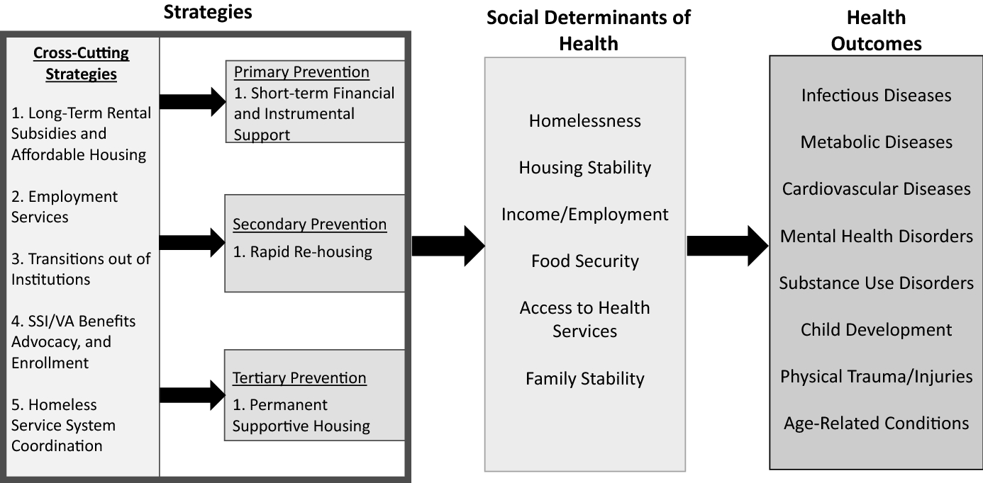 Applying a prevention framework to address homelessness as a