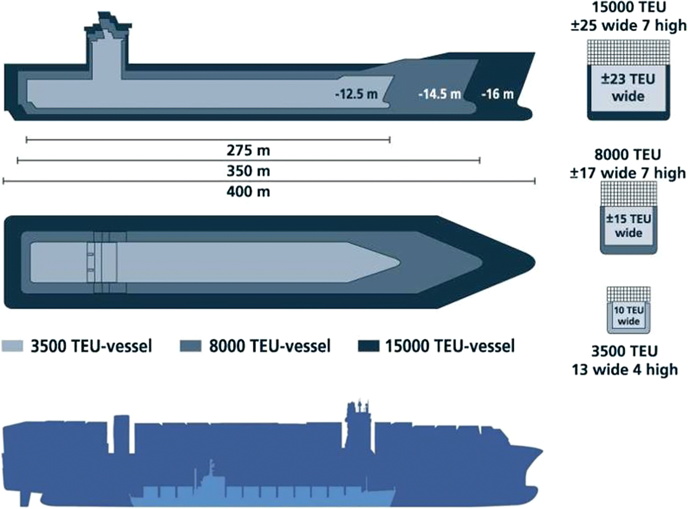 Gigantism in container shipping, ports and global logistics