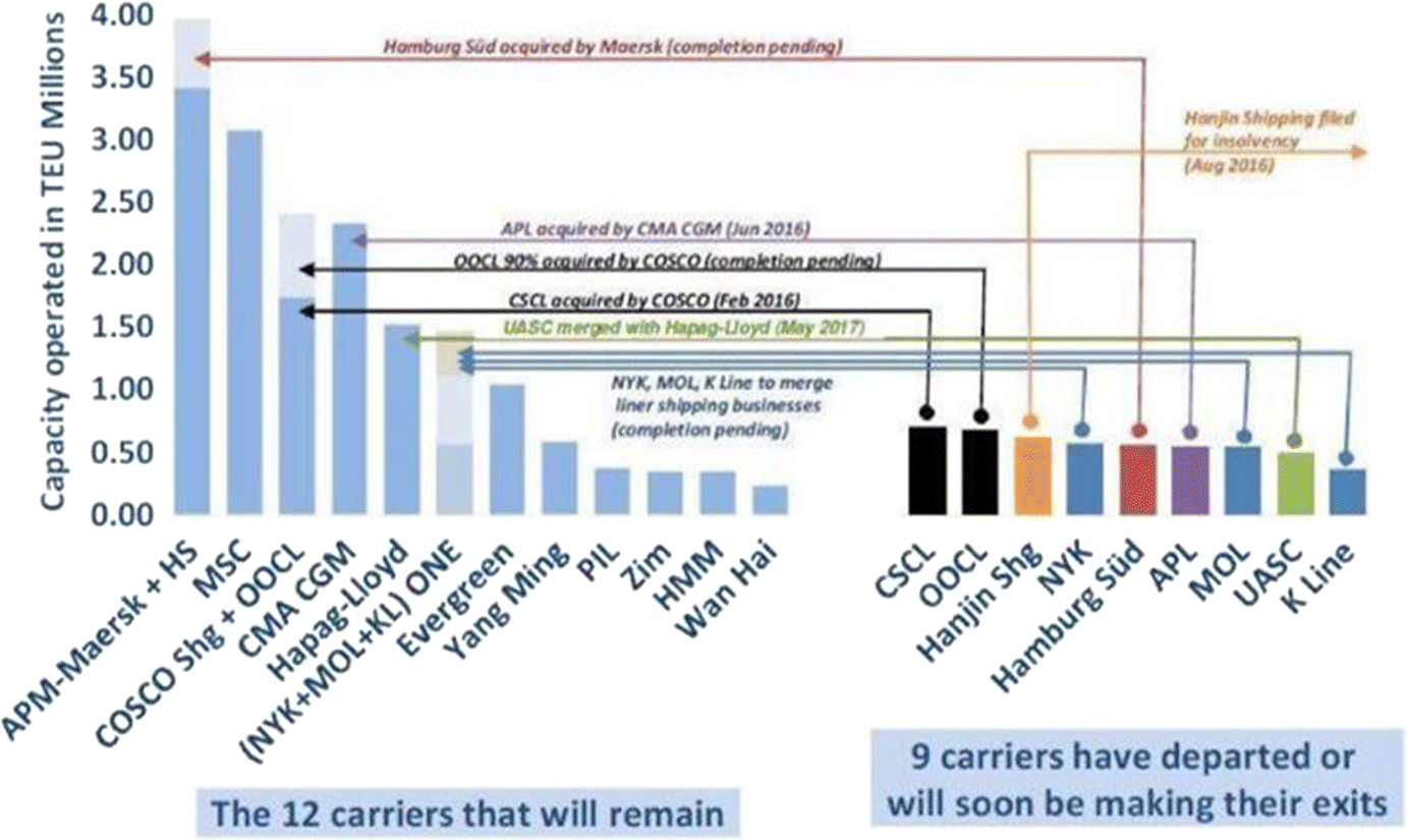 Gigantism in container shipping, ports and global logistics: a time