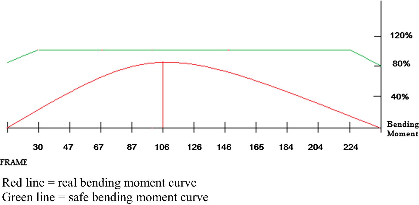 Applying Expert Knowledge To Containership Stowage Planning An Frame Bending Moment Diagram Fig 15 The