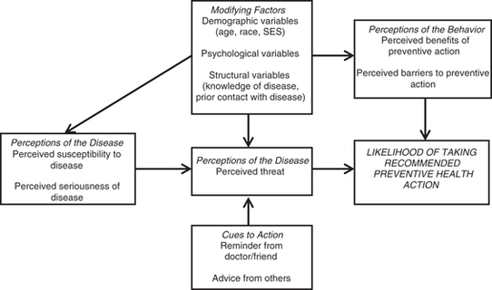 Evaluating The Health Belief Model A Critical Review Of Studies