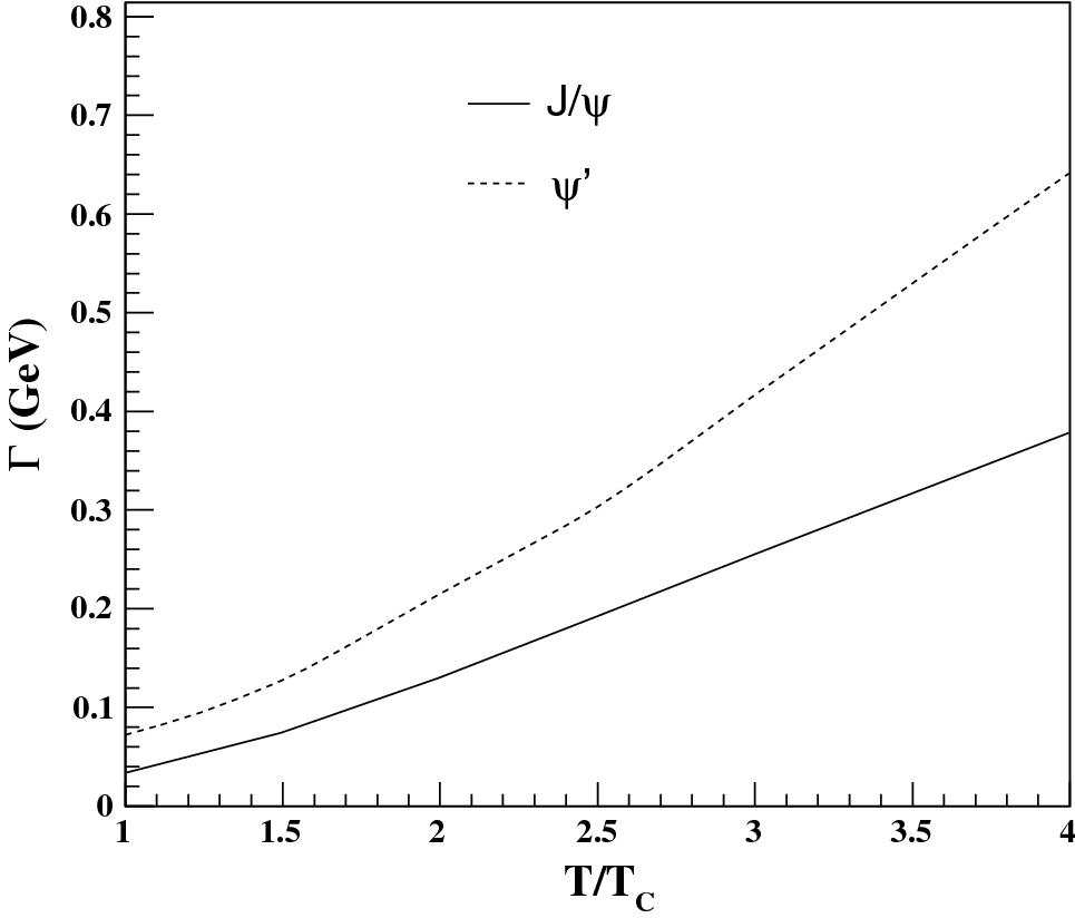Heavy Quarkonia In A Potential Model: Binding Energy