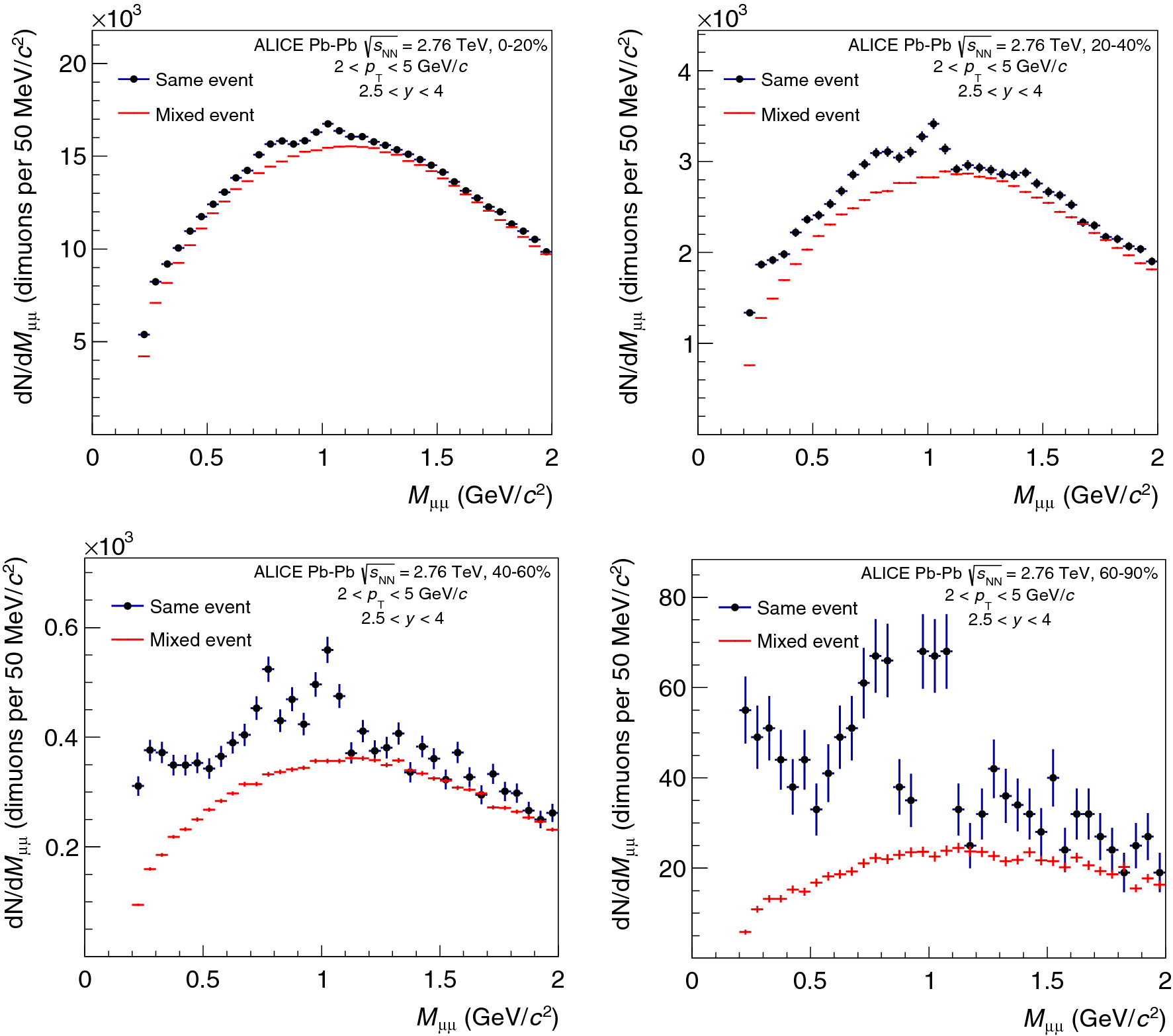 aa60f30b52ea equation  meson production at forward rapidity in Pb–Pb collisions ...