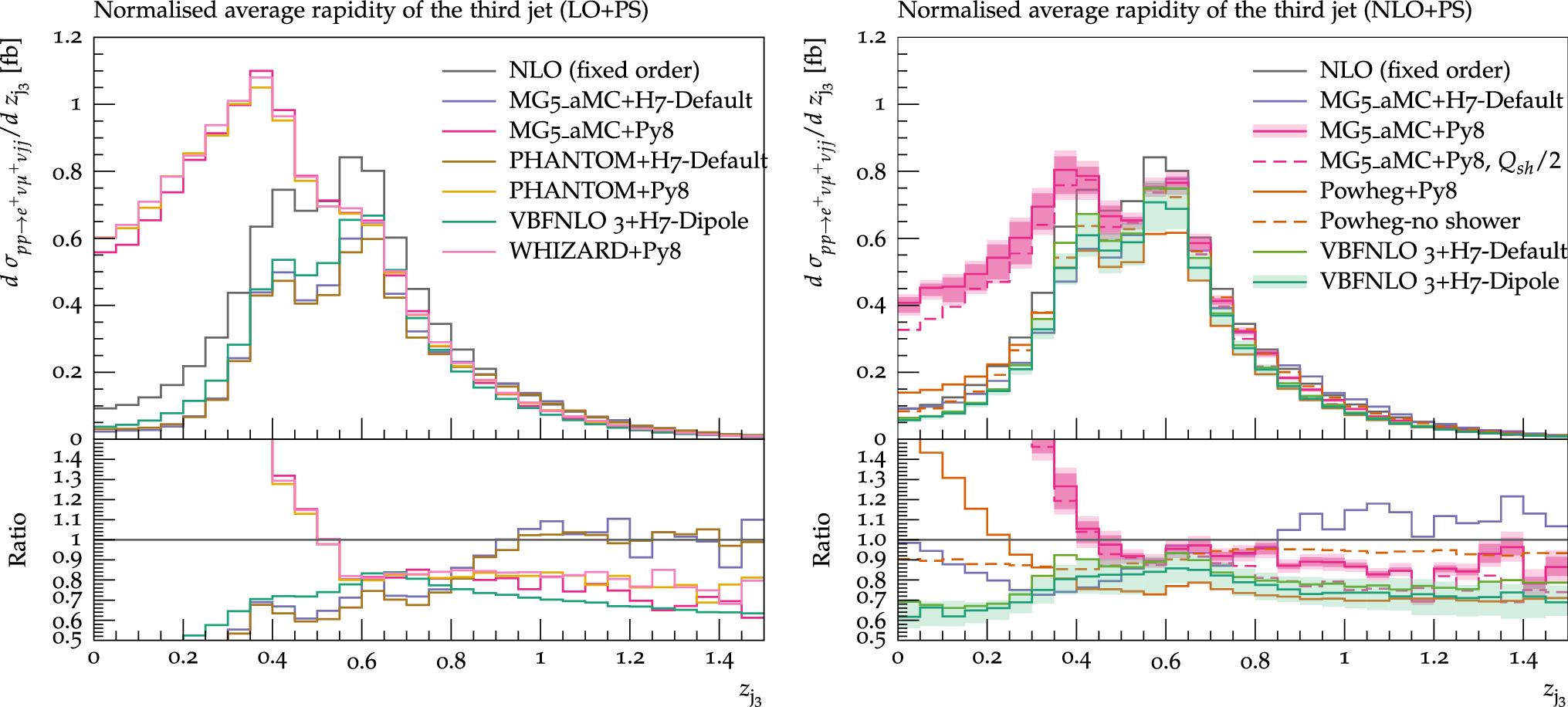 Precise predictions for same-sign W-boson scattering at the LHC
