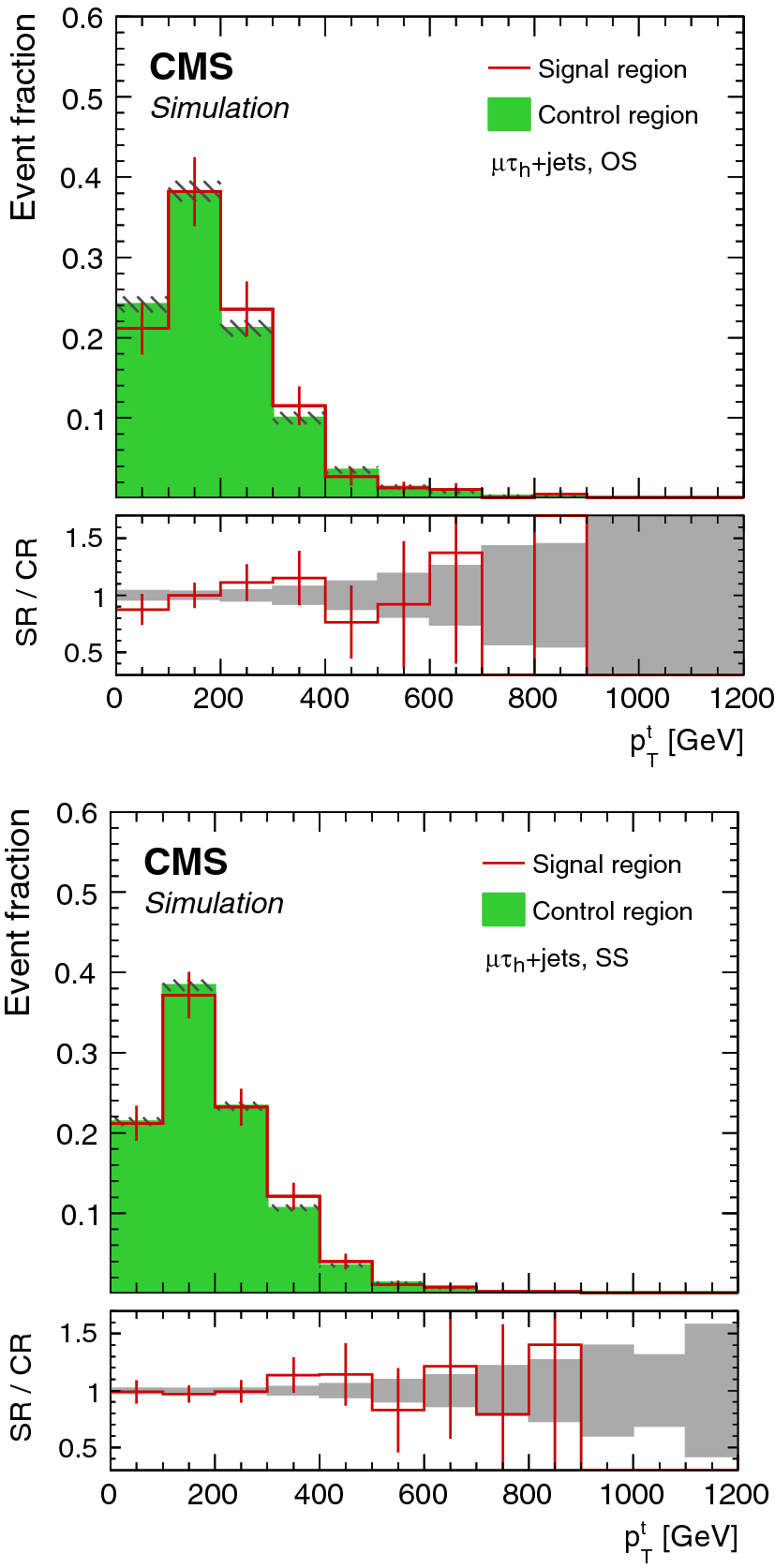 Search for third-generation scalar leptoquarks decaying to a