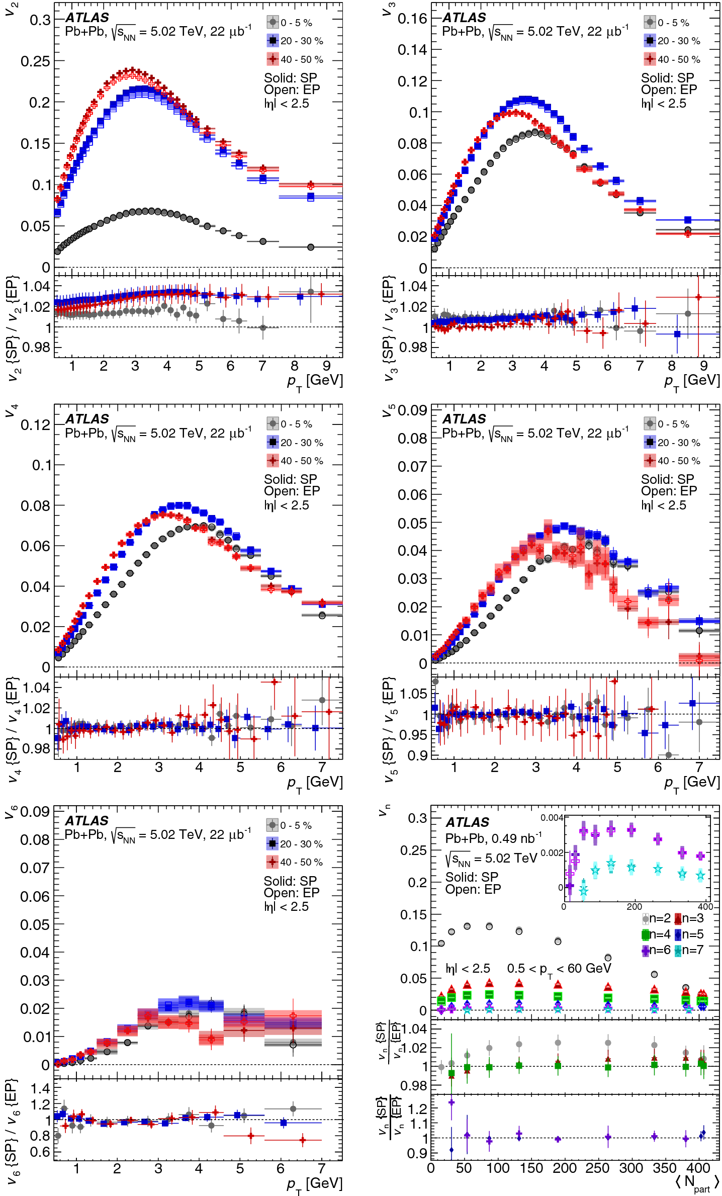 Measurement of the azimuthal anisotropy of charged particles