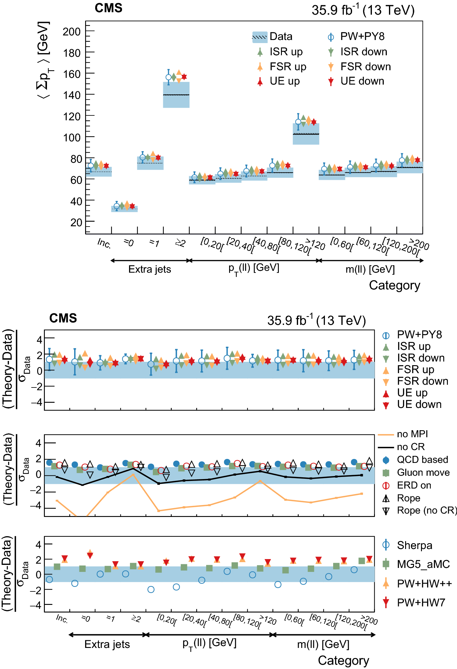 Study of the underlying event in top quark pair production