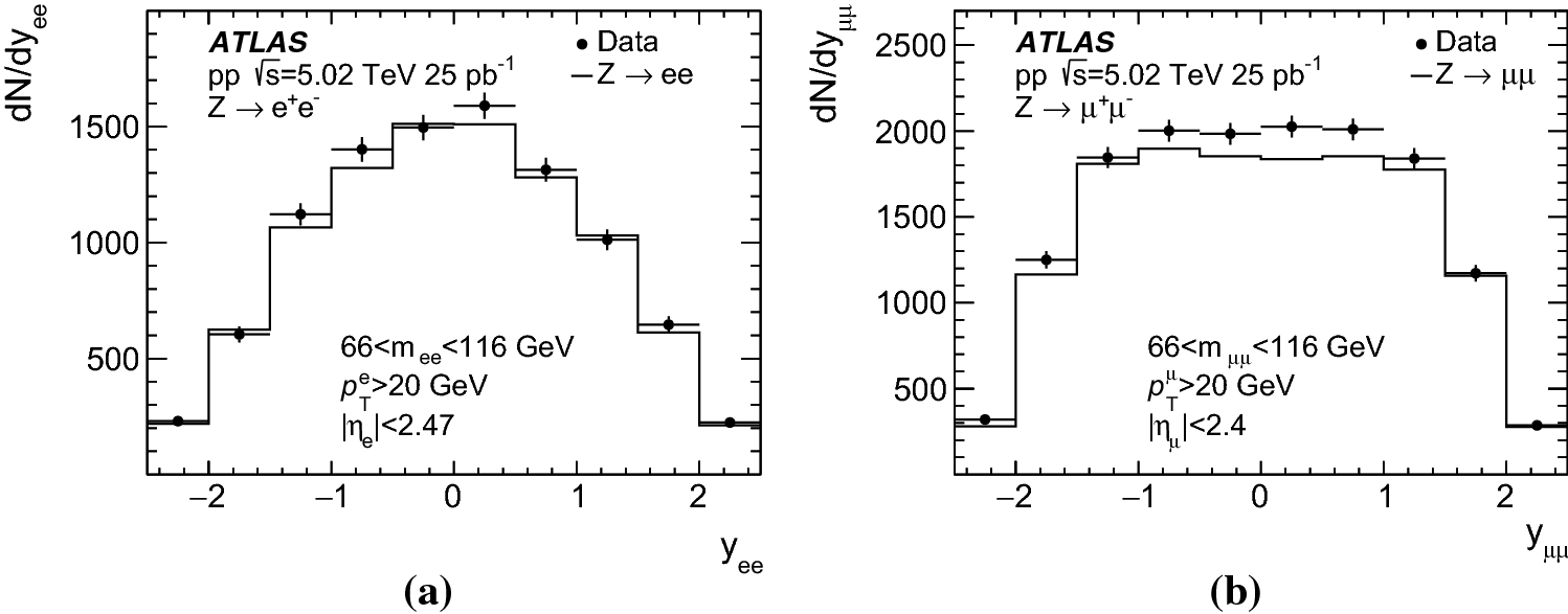 Measurements of W and Z boson production in pp collisions at