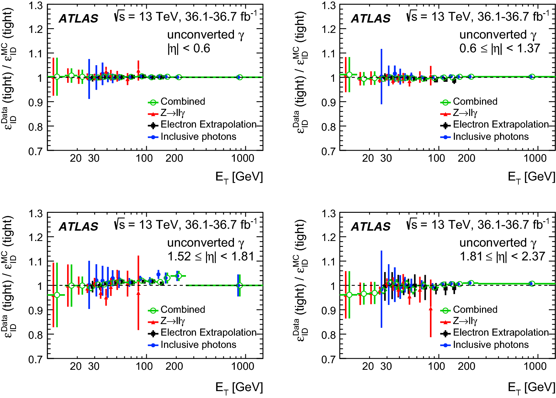 Measurement of the photon identification efficiencies with