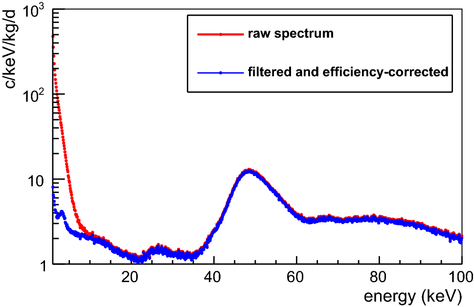 Performance of ANAIS-112 experiment after the first year of data