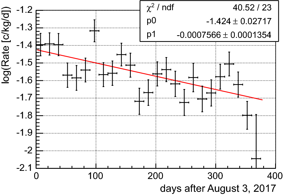 Performance of ANAIS-112 experiment after the first year of