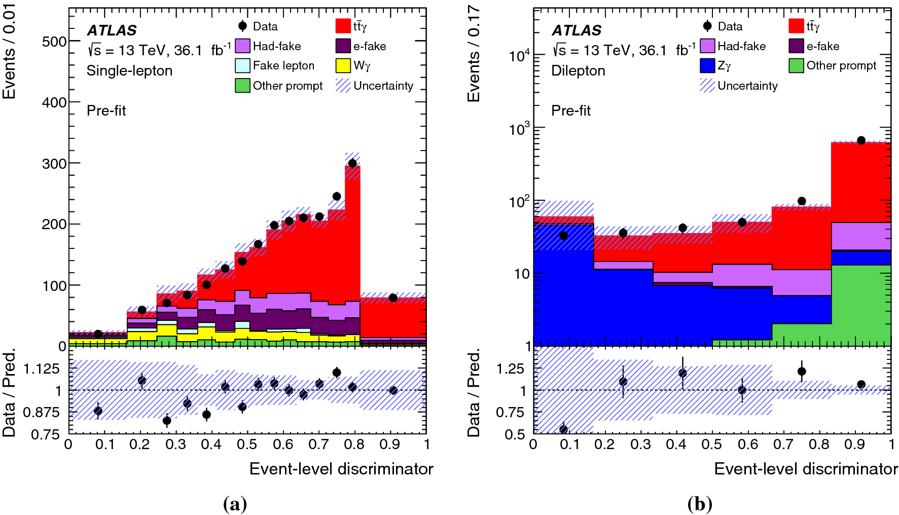 Measurements of inclusive and differential fiducial cross