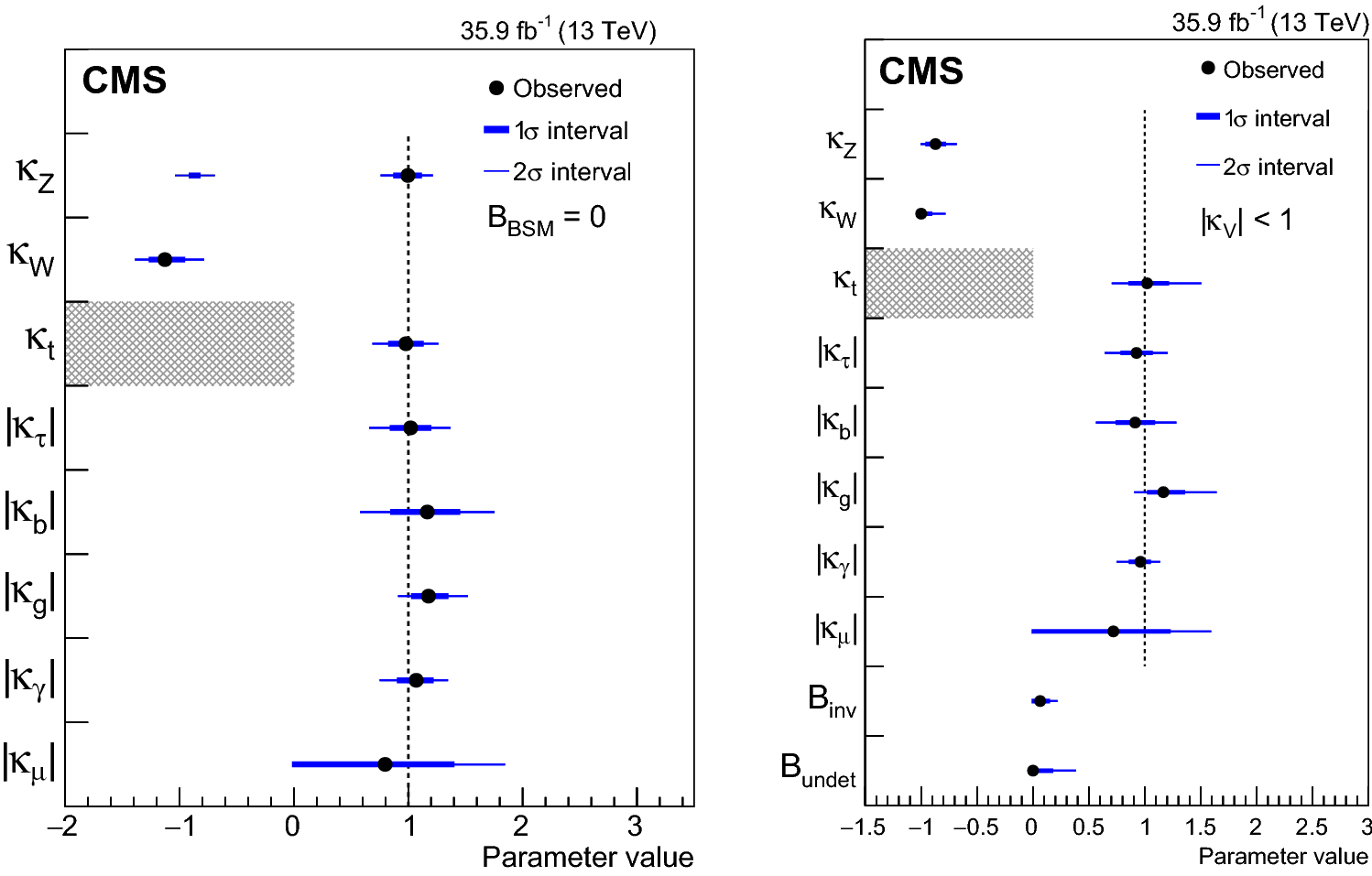 Combined measurements of Higgs boson couplings in proton–proton