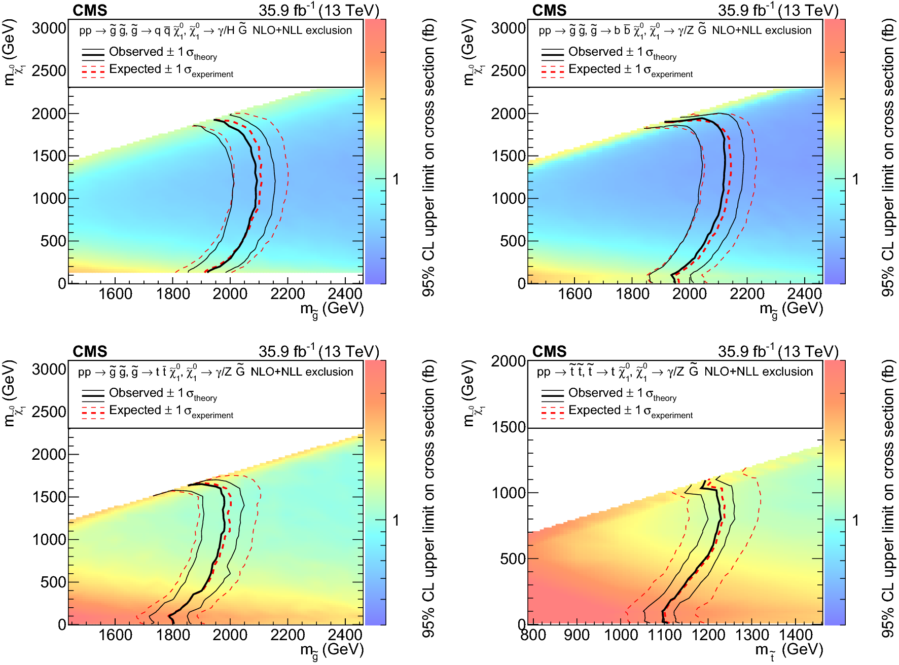 Search for supersymmetry in events with a photon, jets, [equation