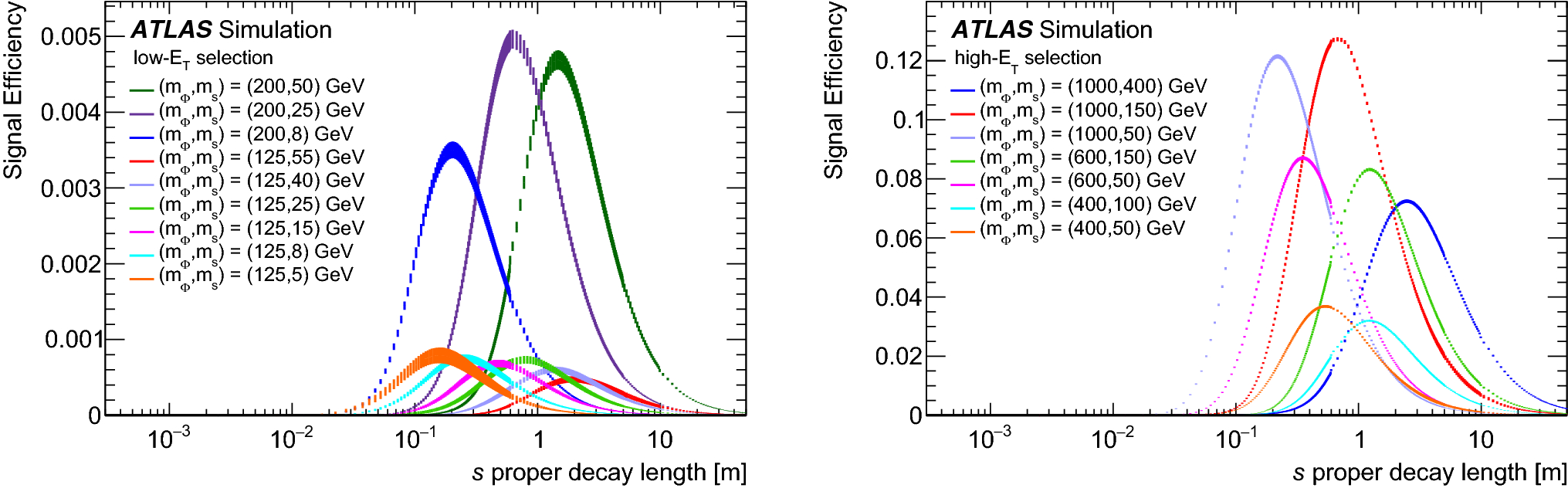 Search for long-lived neutral particles in pp collisions at
