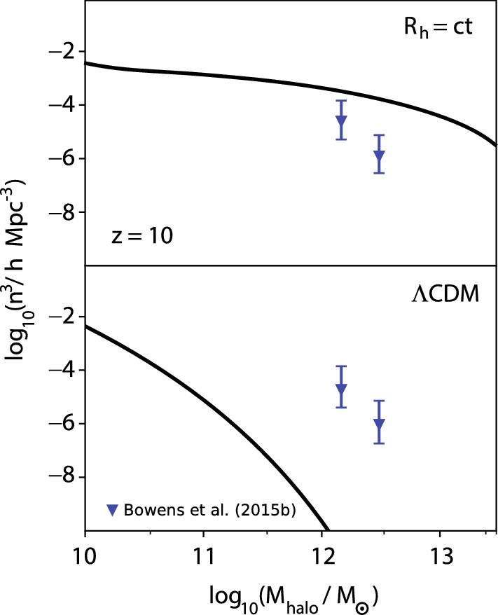 A comparison of the [equation] and [equation]CDM cosmologies