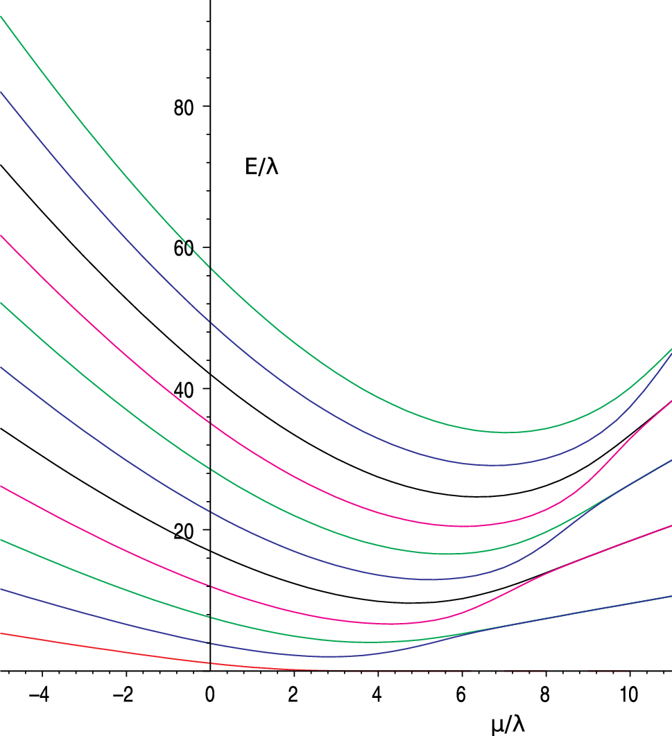On the one-dimensional reggeon model: eigenvalues of the Hamiltonian