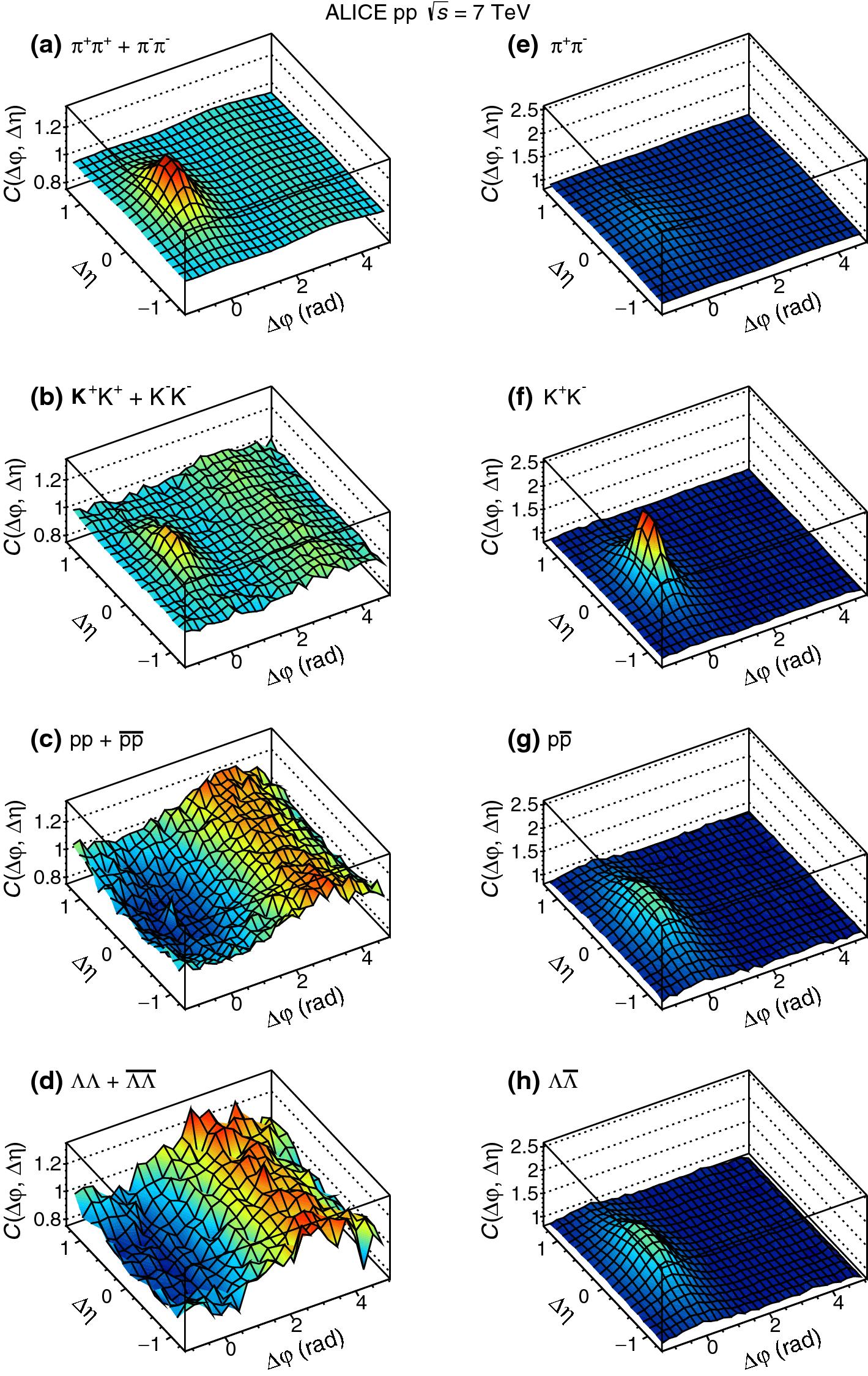 Erratum To Insight Into Particle Production Mechanisms Via